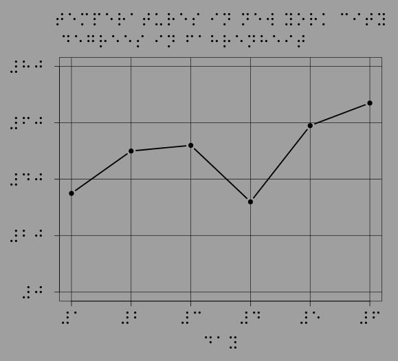 折れ線グラフ:ニューヨークの気温 (Line graph: Temperature in New York)